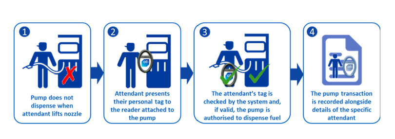 Contactless Handheld Fueling Tags