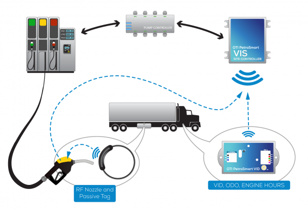 Automated Fuel Management and Vehicle Identification (VID) System